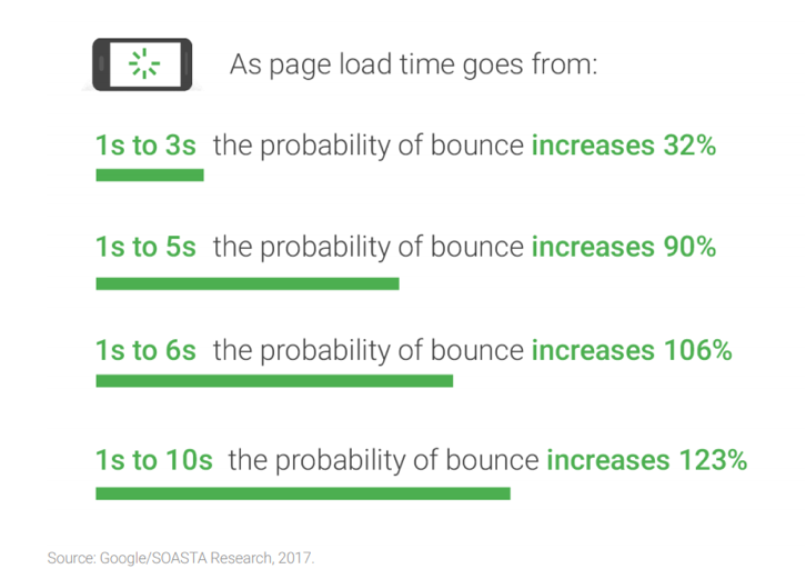 page load time graphic