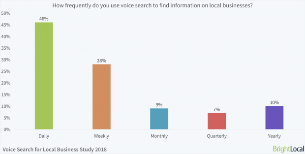 many consumers are already using voice search