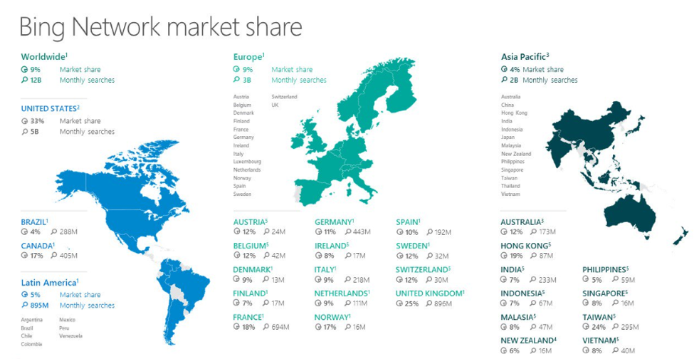 bing network market share graphic