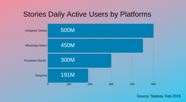 users by platform
