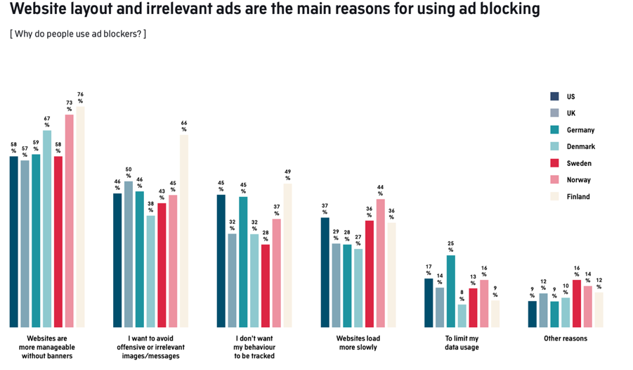 Ad Blockers & PPC: Adjusting to the New Normal
