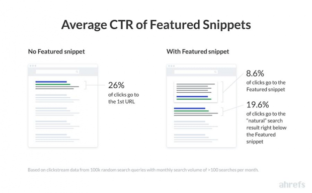 the average click-through rate of featured snippets