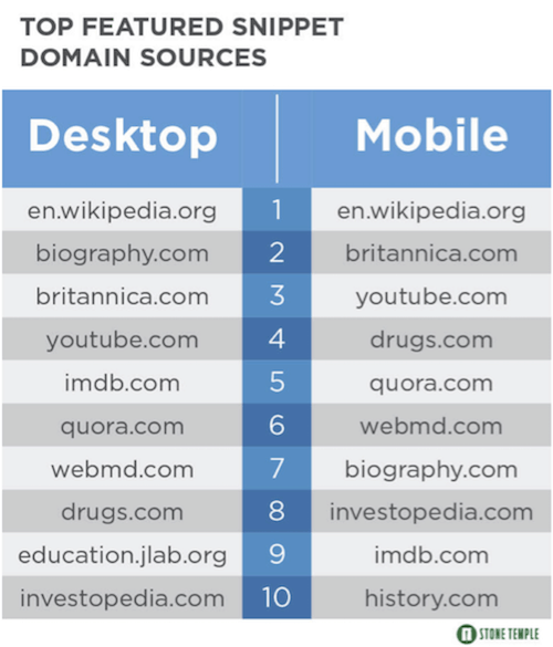 top featured snippet domain sources