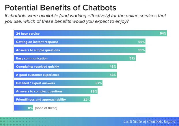 The ability to get instant 24/7 answers are the primary benefits of chatbots for consumers
