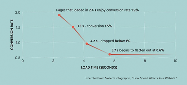 How page speed affects conversion rates