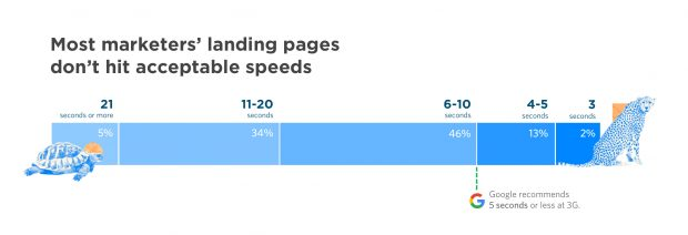 Most landing pages are slow, which hurts advertisers' conversion rates