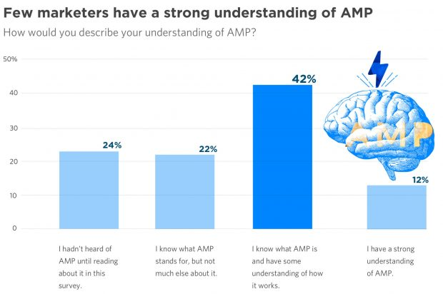 Many marketers don't understand how AMP works, much less AMP Display ads or AMP landing pages