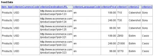 feed data google merchant center