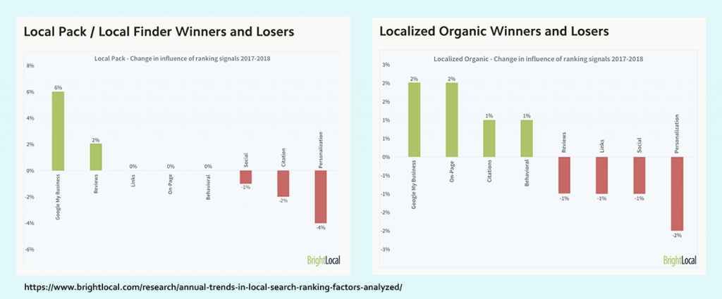 BrightLocal's local search ranking results study