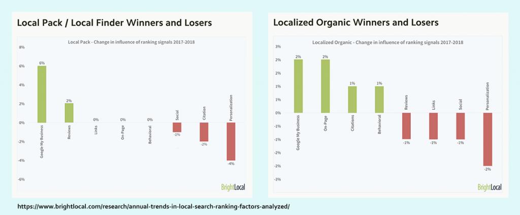 BrightLocal's local search ranking results study