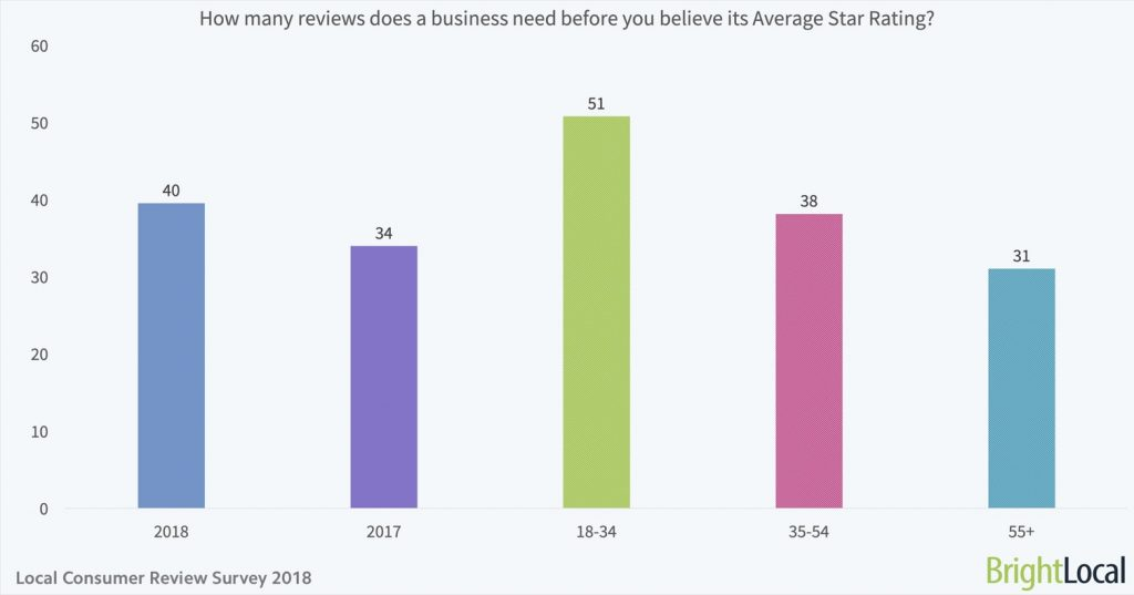 Reviews are a key part of how to do local SEO in 2019.