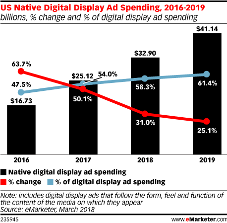 expected native digital display advertising ad spending