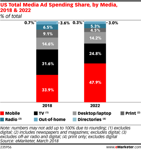 mobile advertising ad spend has exceeded tv advertising spend