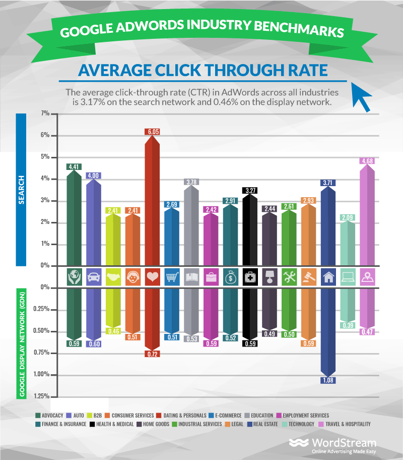 average click-through rate, cost per click and other display advertising statistics about Google's Display Ad network