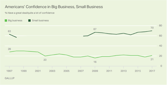 Consumers have a soft spot for local businesses.