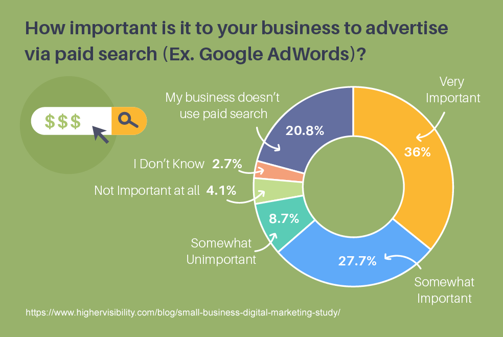 64 percent of small business owners say ppc is important to their business