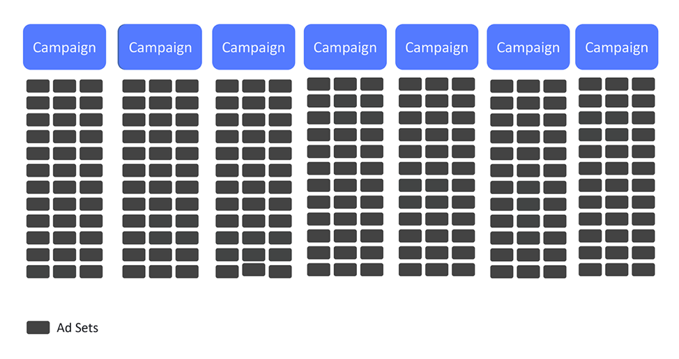 simplified campaign structure