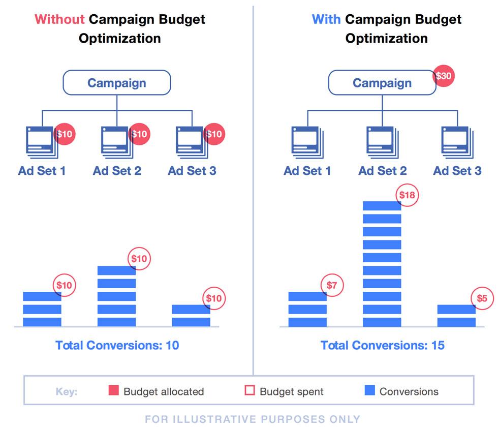 Facebook campaign budget optimization example