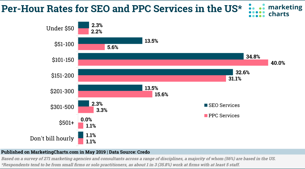 per hour rates for ppc services in the US