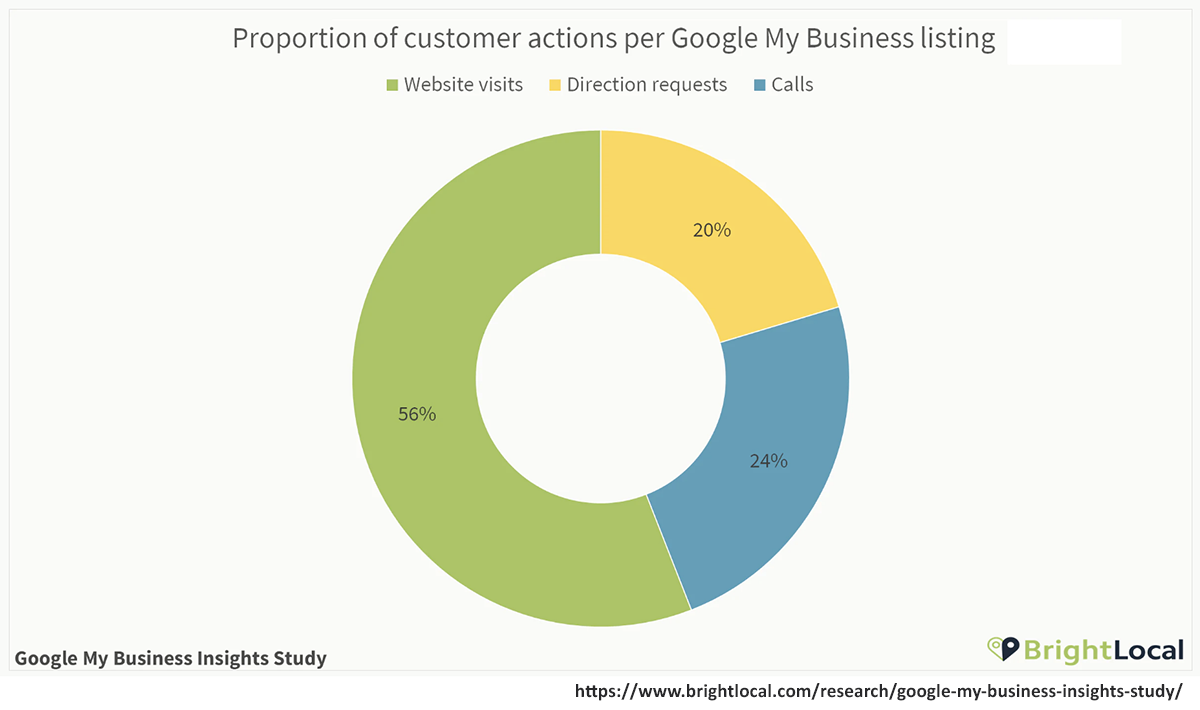 How consumers respond to Google My Business listings
