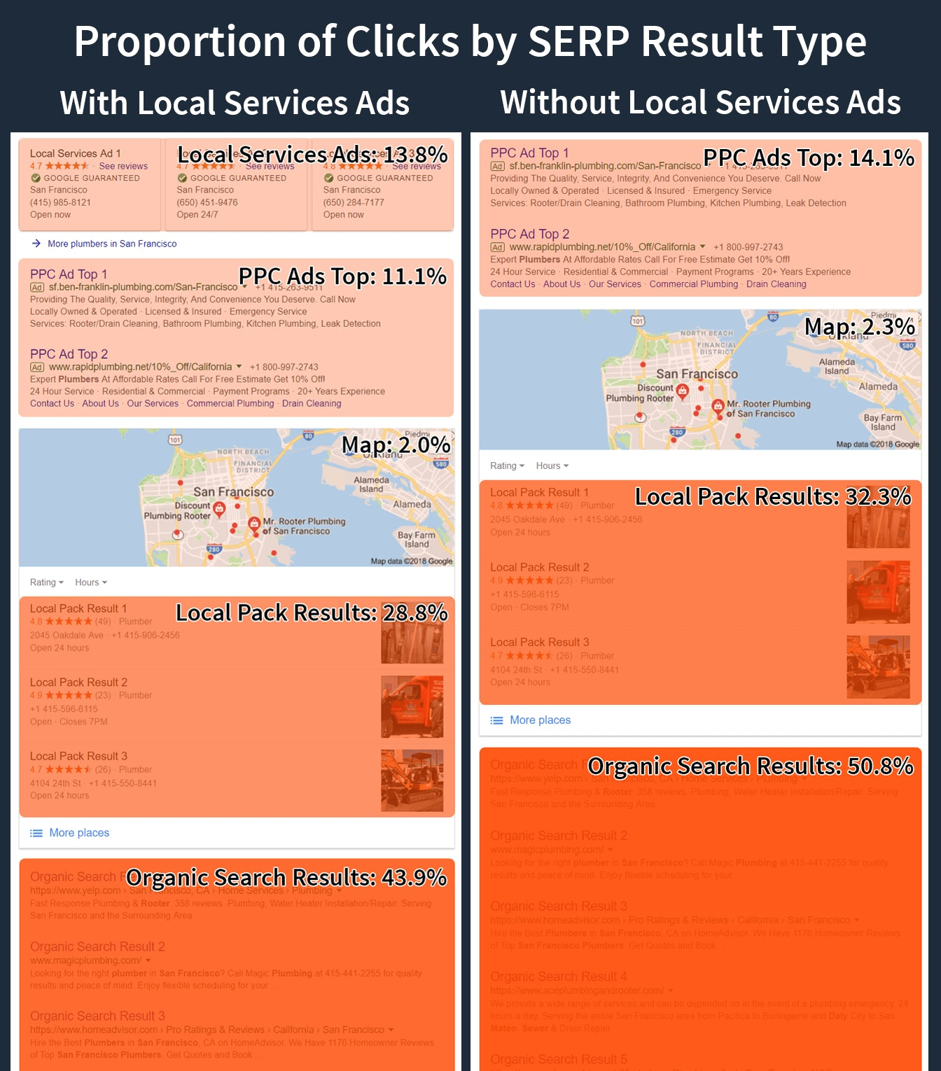 distribution of ppc clicks with and without local services ads