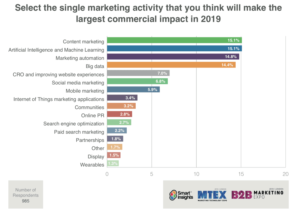 high-impact digital marketing tactics