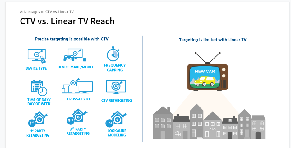 Acquisio diagram showing the difference between connected TV and linear targeting