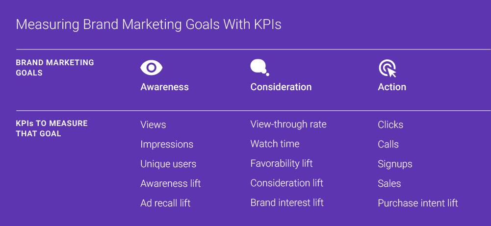 A list of goals and kpis used in measuring brand marketing goals