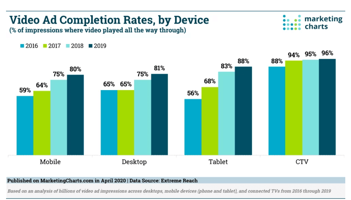 A graph showing video ad completion rates by device
