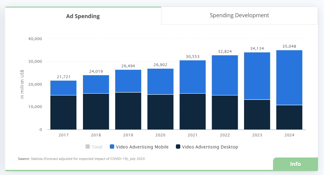 A graph showing video ad spending on desktop and mobile devices