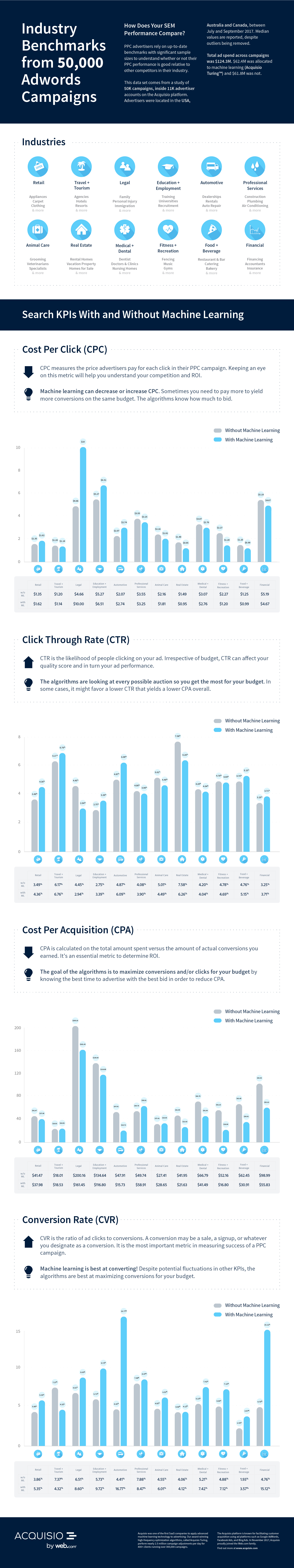 Google AdWords Industry Benchmarks Infographic