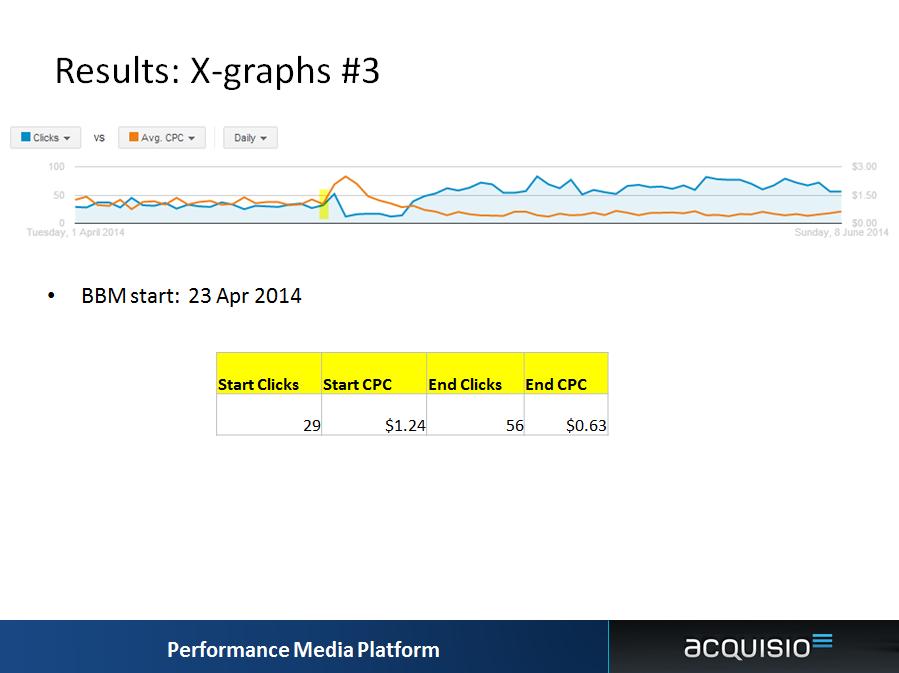 bid optimization x graph