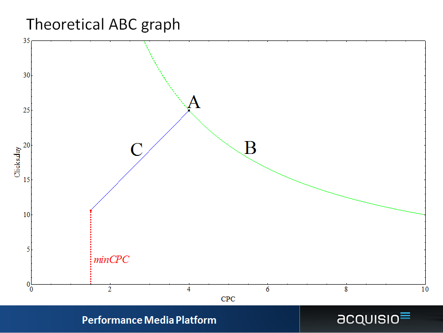 bid management science abc graph