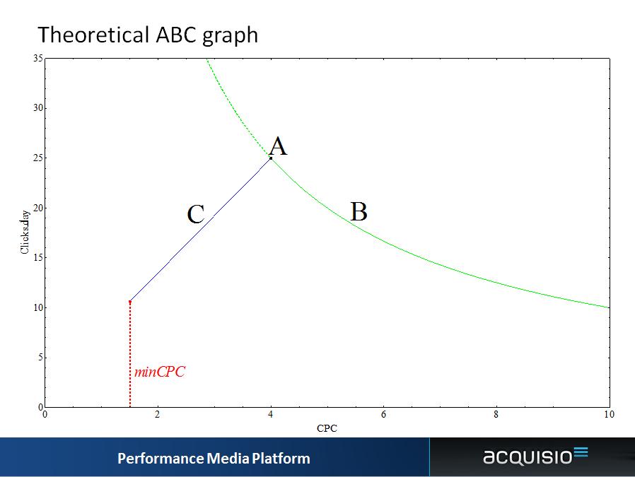 bid management science abc graph