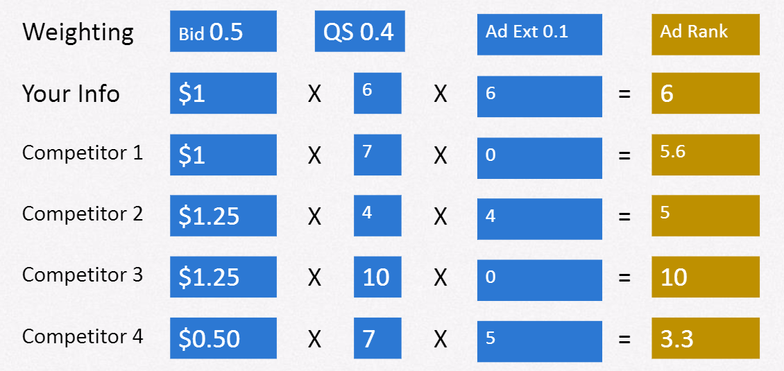 ad rank calculation