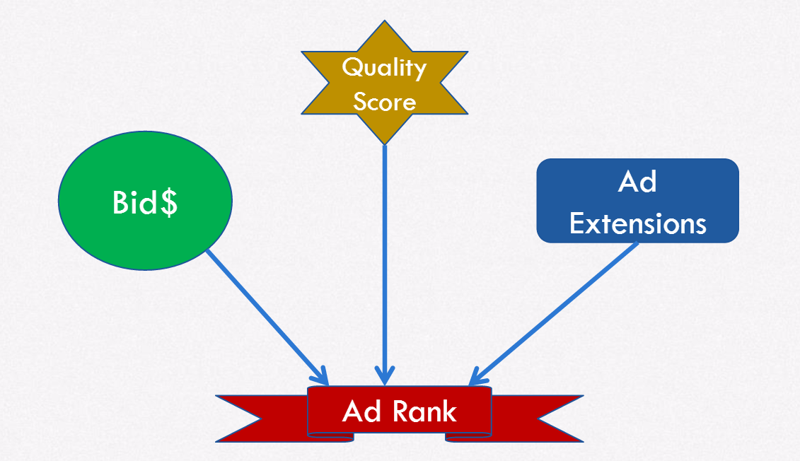 ad rank factors