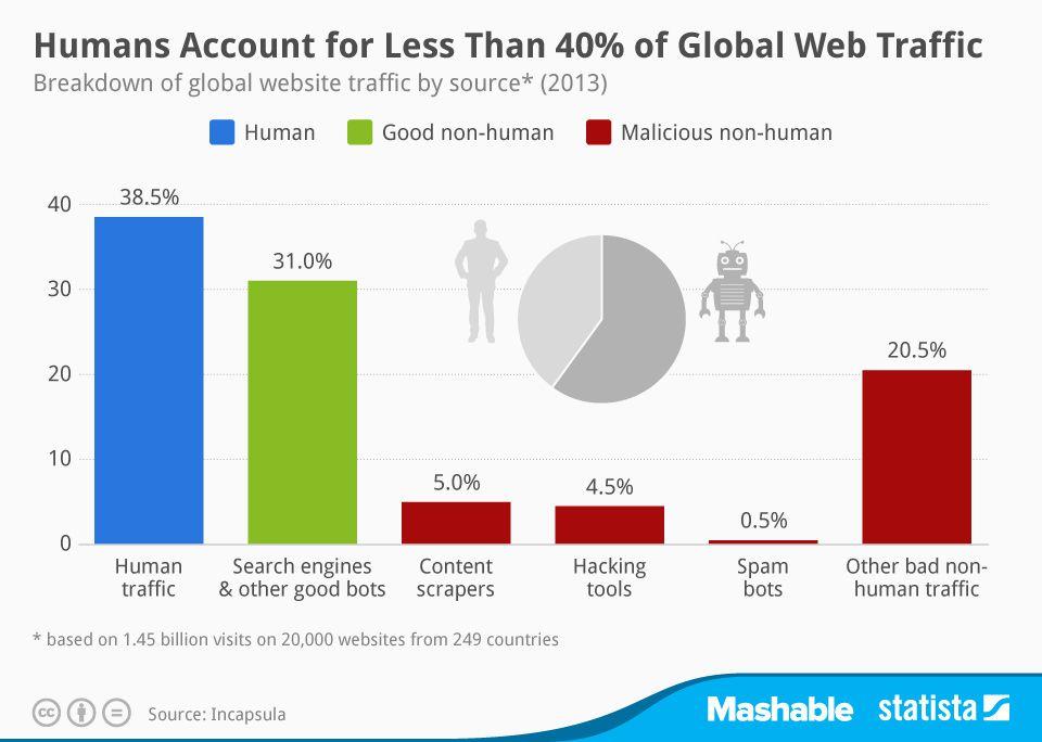 click fraud bot traffic