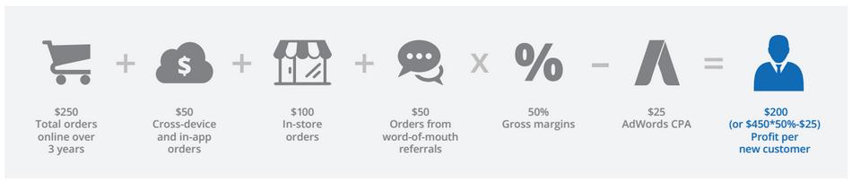 adwords estimated conversions
