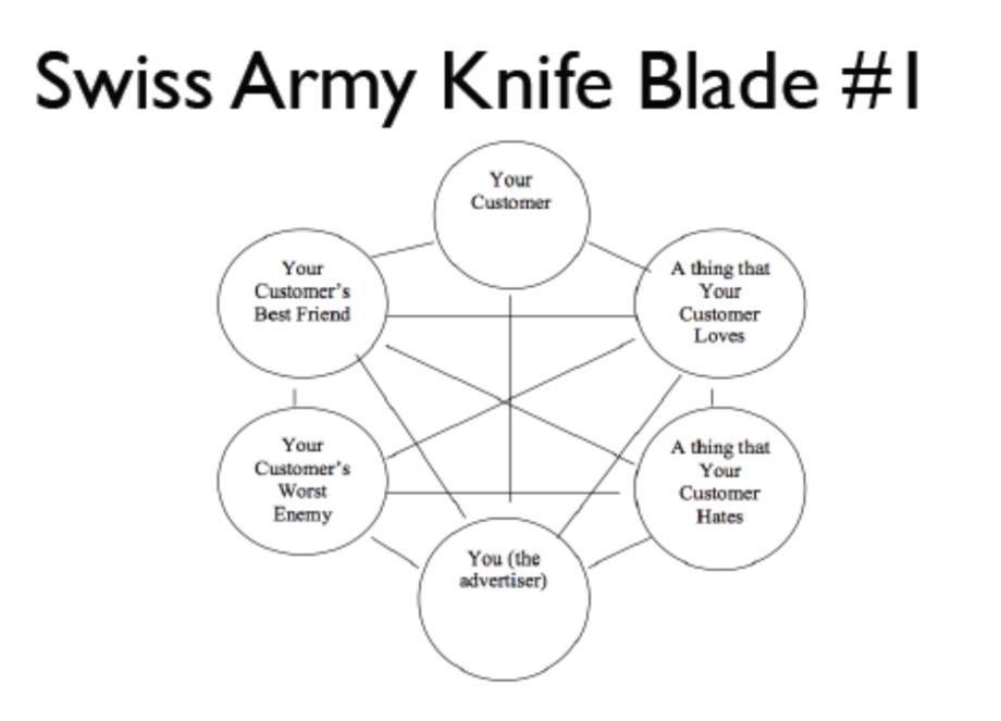 swiss army knife ad