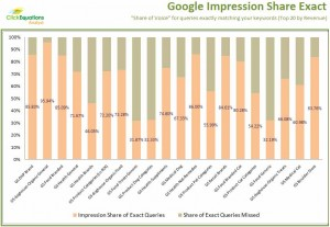 Google Adwords Exact Match Impression Share