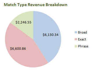 match type distribution