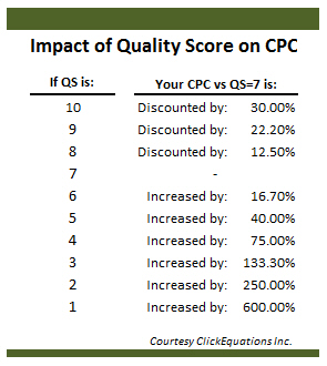 The-Impact-of-Quality-Score