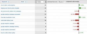 google analytics benchmarks