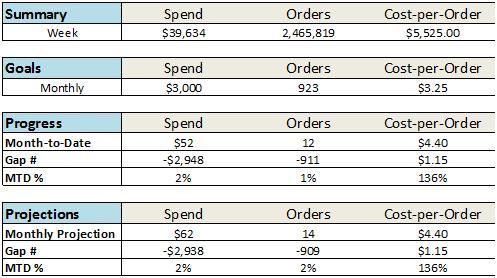 performance vs goals