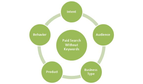 paid search without keywords