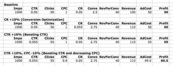 ppc ad testing spreadsheet