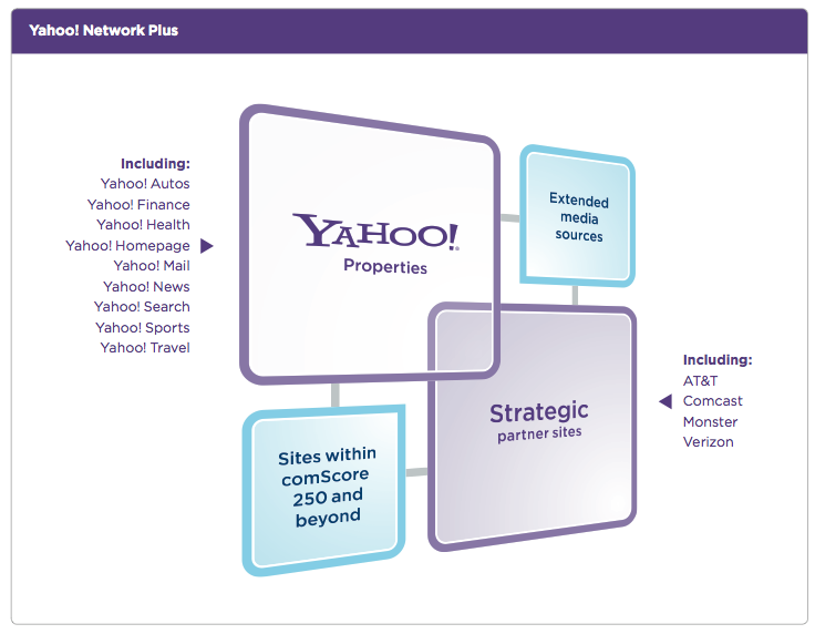 Yahoo's Network Plus