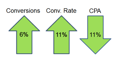 conversions-rate-cpa