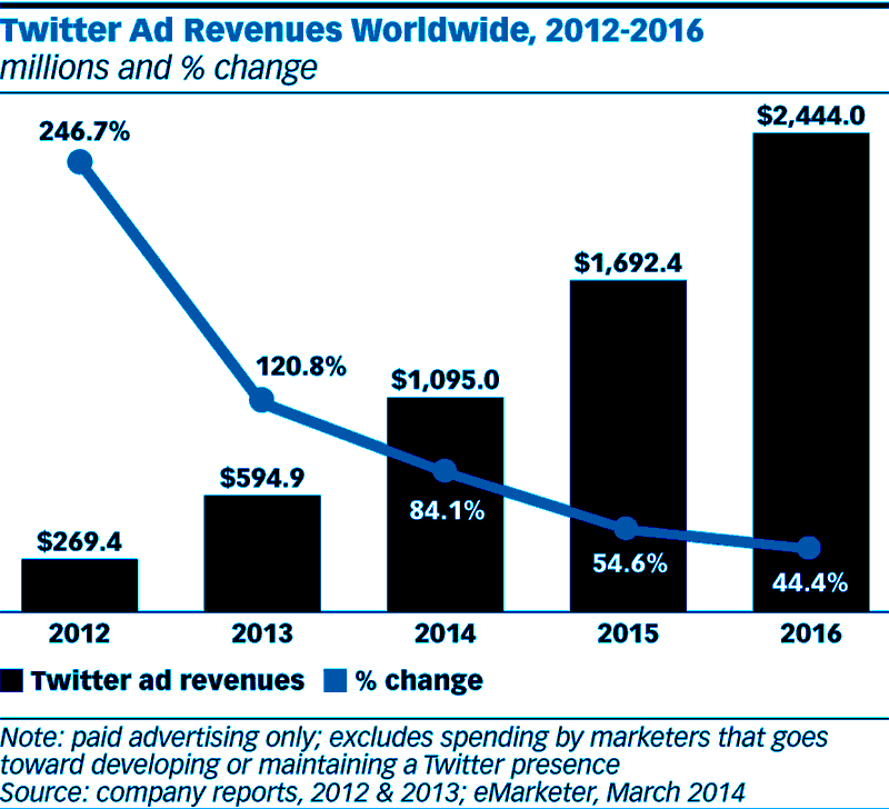 twitter ad revenue