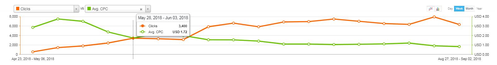 Philly Success: X-Graph After BBM
